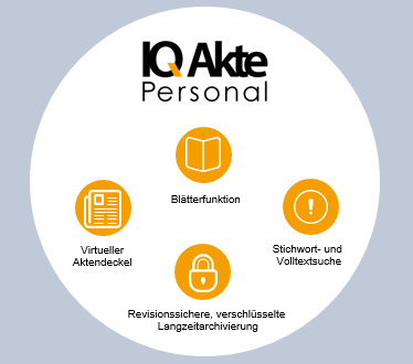 IQAkte Personal Funktionen
